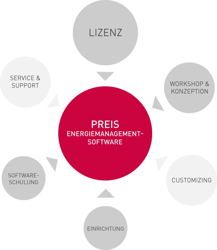 Diese Faktoren beeinflussen den Preis | Was kostet eine Energiemanagementsoftware?