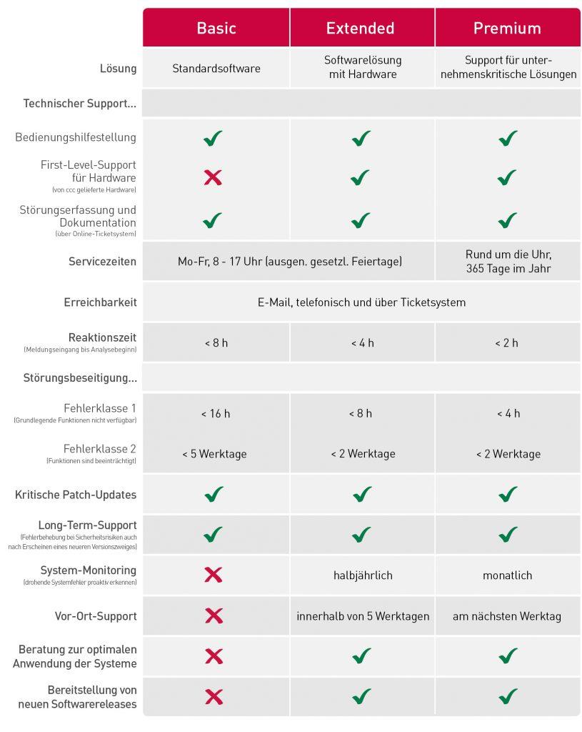 Support & Service Leistungsmerkmale Übersicht - Kosten Energiemanagementsoftware