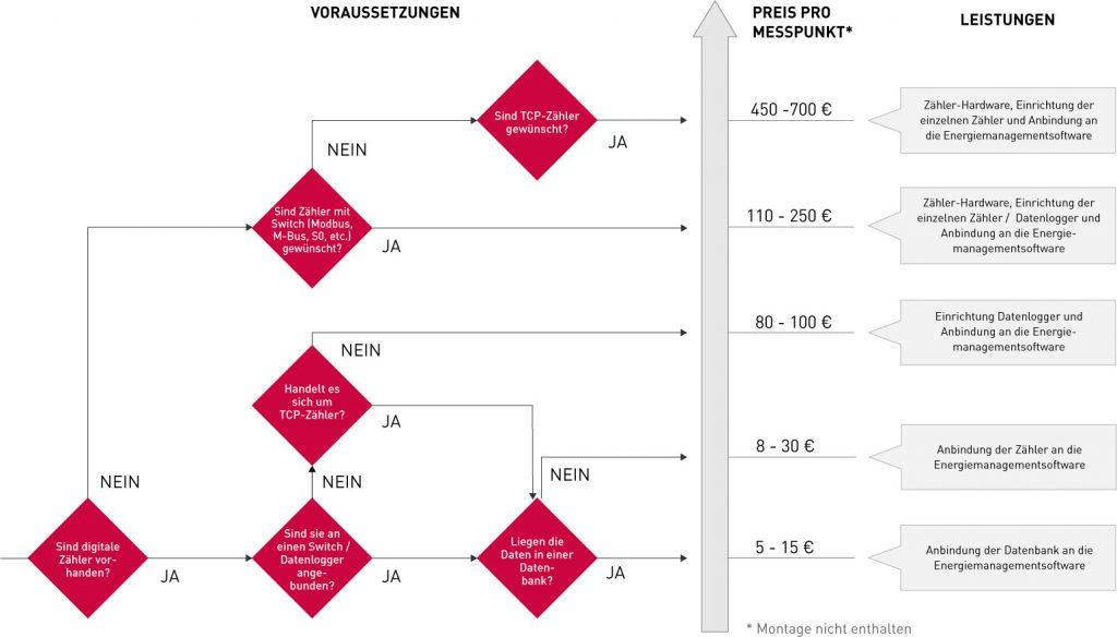 Zaehler-Entscheidungsbaum | Was kostet eine Energiemanagementsoftware?