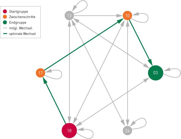 e3f-Produktwechsel-optimieren