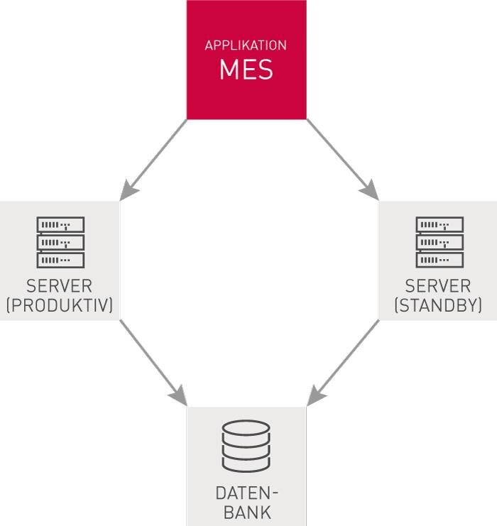 IT-Systeme-ausfallsicher-gestalten-am-Beispiel-MES