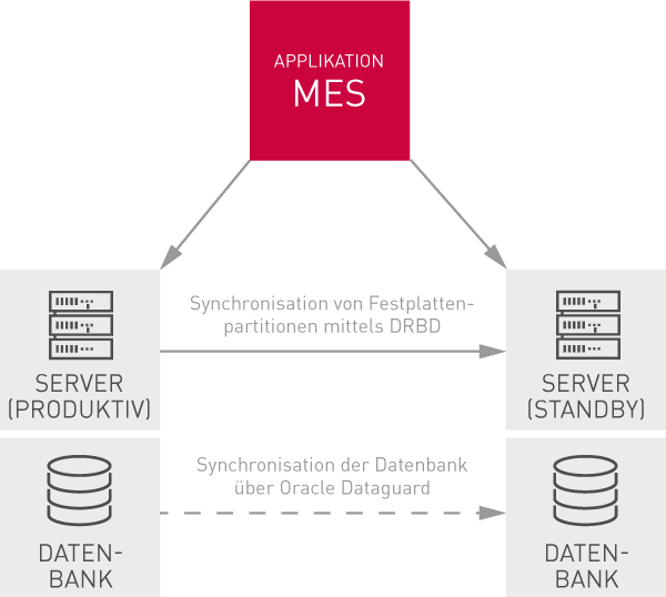 it-systeme ausfallsicher gestalten_MES-ohne-zentrale-Datenbank