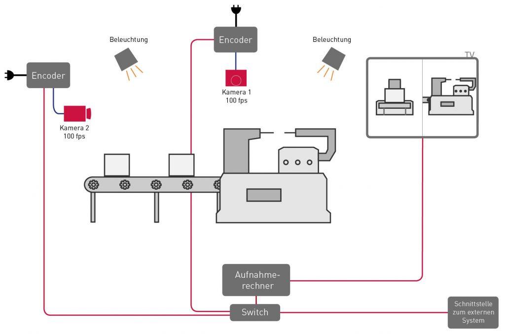 Industrielle Videoanalyse Systemaufbau