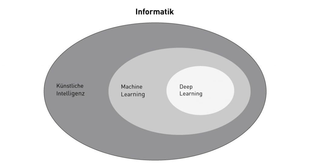 Informatik Abgrenzung der Begriffe. Einsatz von KI in der Instandhaltung