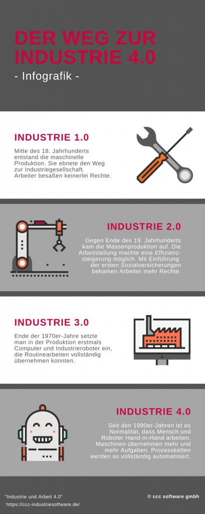 Infografik_Industrie_1.0_Industrie_4.0_Entwicklung